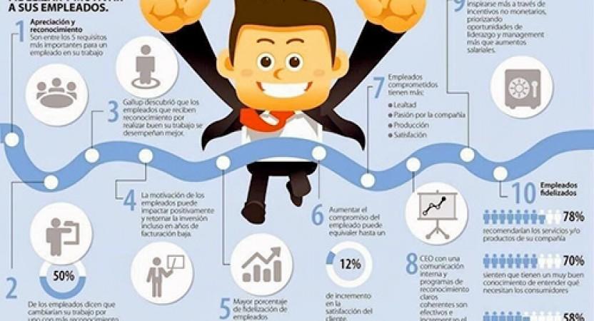 Razones para motivar y fidelizar a los empleados.